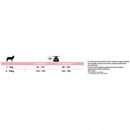 Pro Plan OPTIDERMA reich an Lachs, für Hunde mit sensitiver Haut