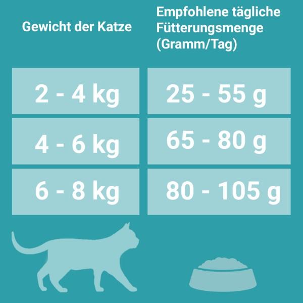 PURINA ONE BIFENSIS SENIOR 7+ Katzenfutter trocken Huhn